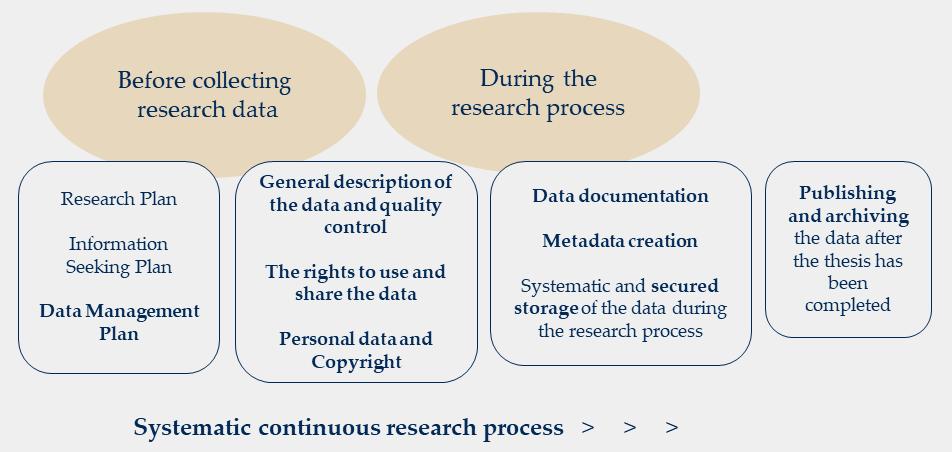 Data Management_process.png