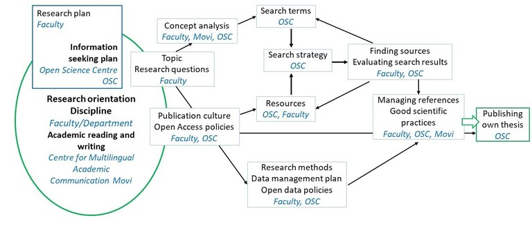 Shared responsibilities for guidance in the thesis process from research orientation and discipline, topic and research questions all the way through to publishing own thesis.