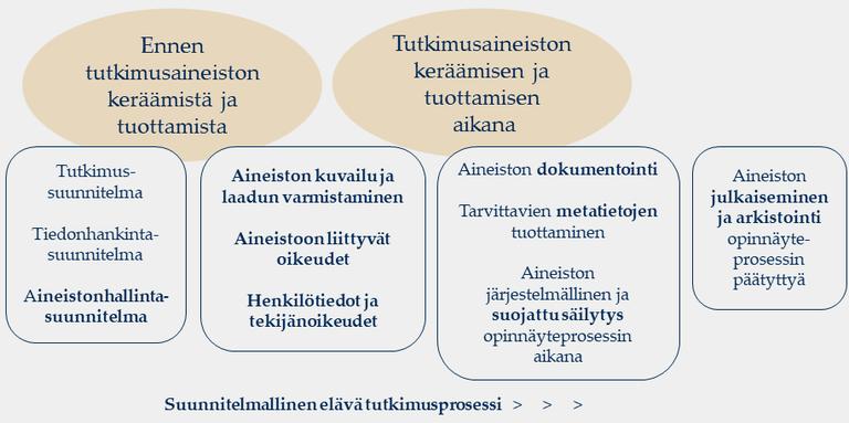 Ennen tutkimusaineistojen keräämistä ja tuottamista: Tutkimus-, tiedonhankinta- ja aineistonhallintasuunnitelmat. Aineistonhallintasuunnitelmassa osat: aineiston kuvailu ja laadun varmistaminen, aineistoon liittyvät oikeudet sekä henkilötiedot ja tekijänoikeudet. Tutkimusaineiston keräämisen ja tuottamisen aikana aineistonhallintasuunnitelman osat: aineiston dokumentointi, metatietojen tuottaminen sekä aineiston järjestelmällinen ja suojattu säilytys opinnäyteprosessin aikana. Opinnäyteprosessin päättyessä: aineiston julkaiseminen ja arkistointi.