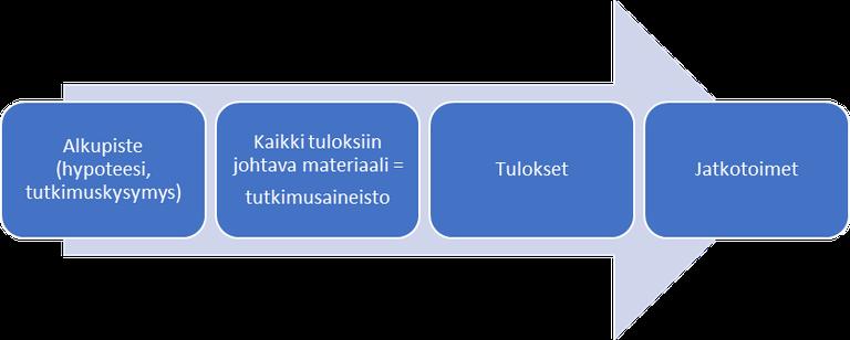 tutkimusaineisto.png